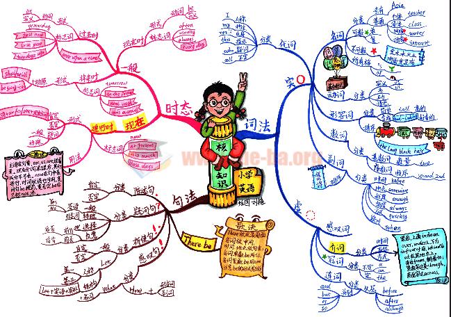 小学语文数学英语思维导图10张百度云网盘下载