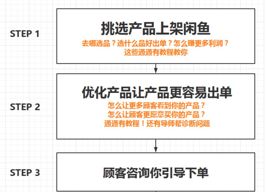 (必看副业)闲鱼无货源项目,新手入门日赚100_百度云网盘教程资源