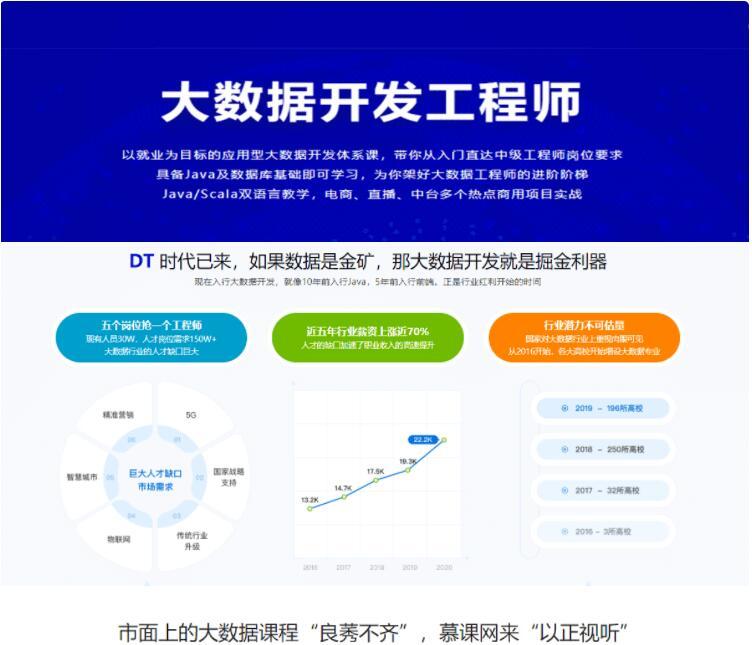 大数据开发工程师(完结)价值3888元-百度云网盘视频课程